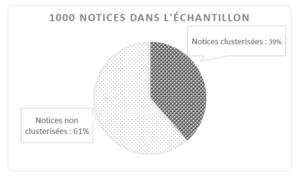 Graphique : 1000 notices dans l'échantillon. 39% clusterisées et 61% non clusterirées