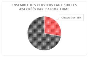 Clusters algo faux