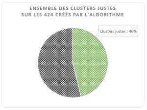 Ensemble des clusters justes créés par l'algo