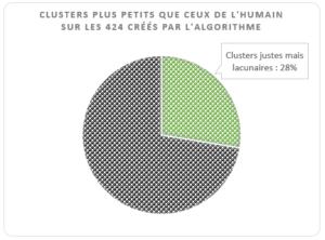 Clusters algo plus petits que ceux de l'humain