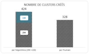Graphique : nombre de clusters créés par l'algo et par l'humain