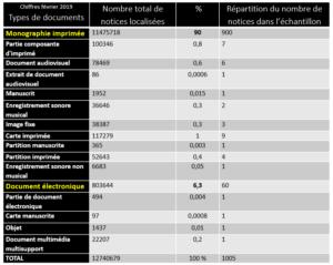 Tableau de repartition des types de documents traités par l'algorithme
