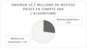 Nombre total de notices prises en compte par l'algo : environ 13 millions. Pourcentage de clusterisation un peu plus d'un quart